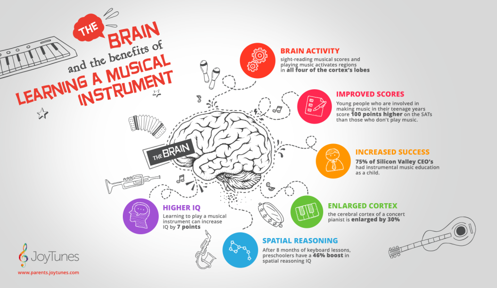 Learning to play piano has many brain benefits